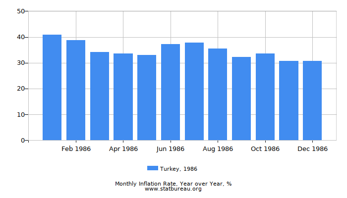 1986 Turkey Inflation Rate: Year over Year