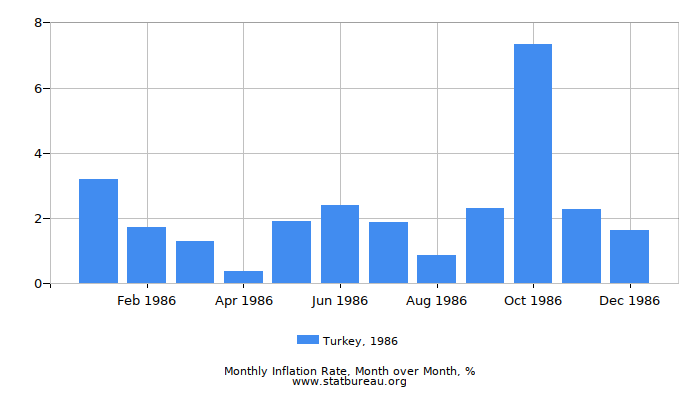 1986 Turkey Inflation Rate: Month to Month