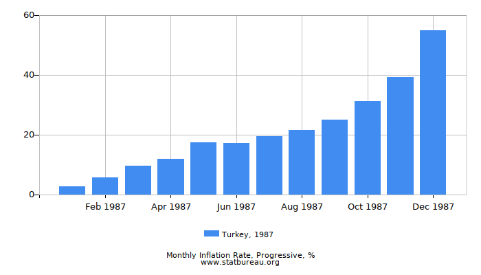 1987 Turkey Progressive Inflation Rate