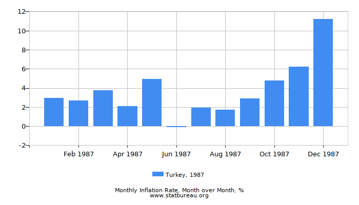 1987 Turkey Inflation Rate: Month to Month