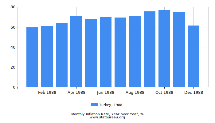 1988 Turkey Inflation Rate: Year over Year