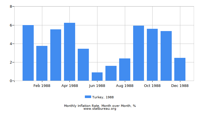 1988 Turkey Inflation Rate: Month to Month