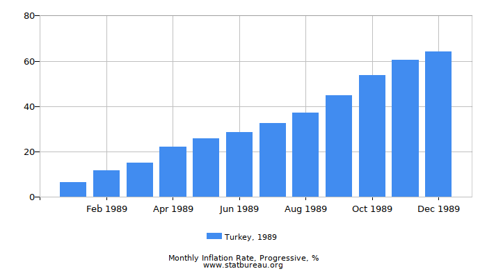 1989 Turkey Progressive Inflation Rate