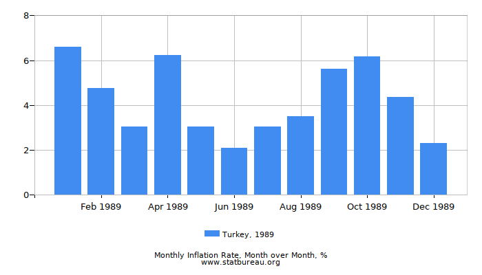 1989 Turkey Inflation Rate: Month to Month