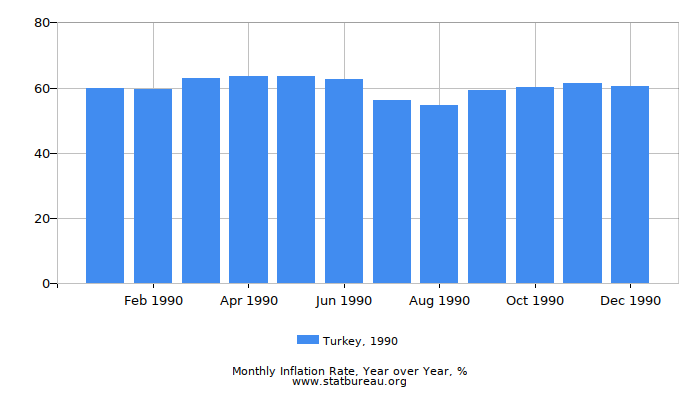 1990 Turkey Inflation Rate: Year over Year
