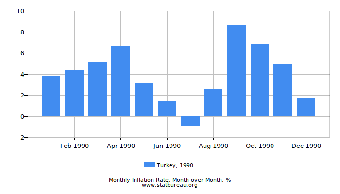 1990 Turkey Inflation Rate: Month to Month