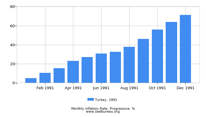 1991 Turkey Progressive Inflation Rate