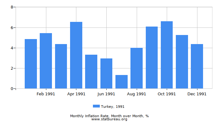 1991 Turkey Inflation Rate: Month to Month