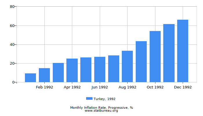 1992 Turkey Progressive Inflation Rate