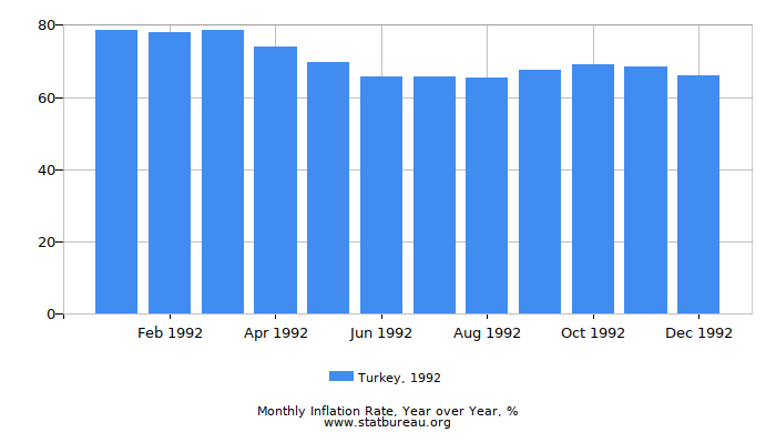 1992 Turkey Inflation Rate: Year over Year