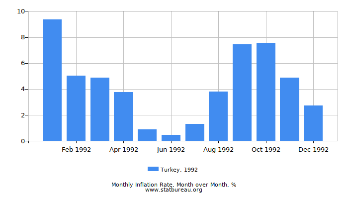 1992 Turkey Inflation Rate: Month to Month