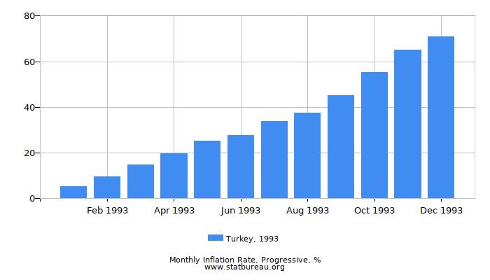 1993 Turkey Progressive Inflation Rate