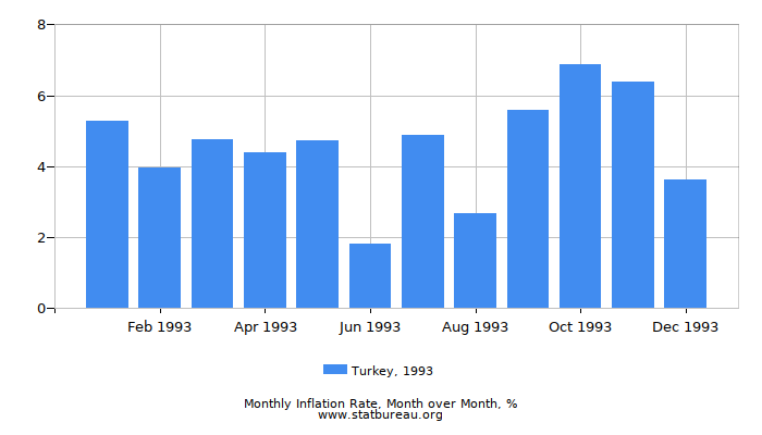1993 Turkey Inflation Rate: Month to Month