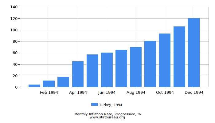 1994 Turkey Progressive Inflation Rate