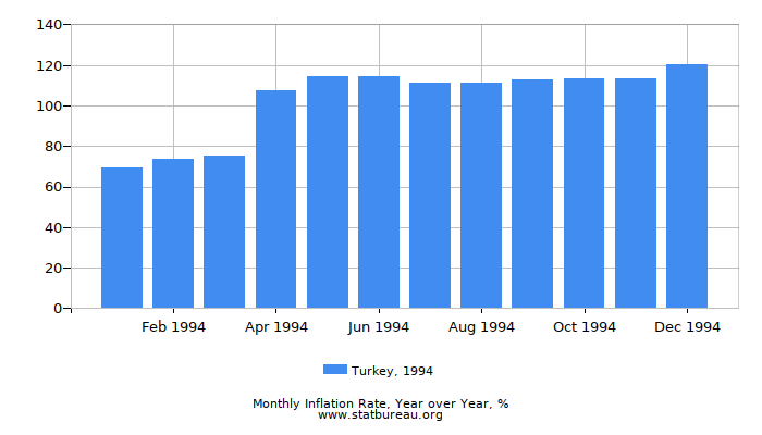 1994 Turkey Inflation Rate: Year over Year