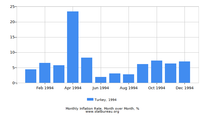 1994 Turkey Inflation Rate: Month to Month
