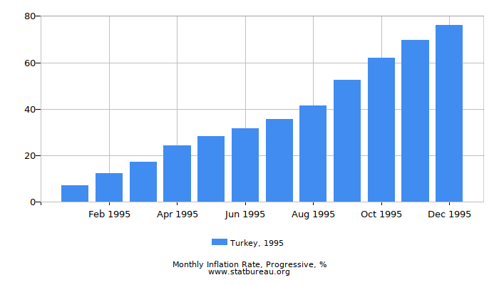 1995 Turkey Progressive Inflation Rate
