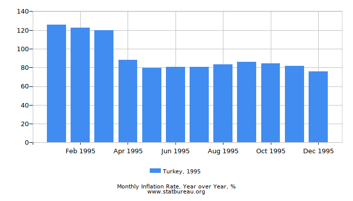 1995 Turkey Inflation Rate: Year over Year