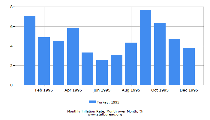 1995 Turkey Inflation Rate: Month to Month