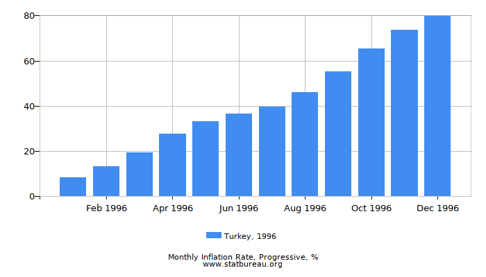 1996 Turkey Progressive Inflation Rate
