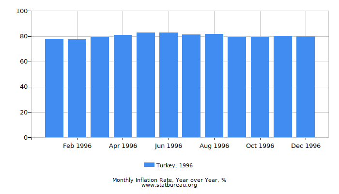 1996 Turkey Inflation Rate: Year over Year