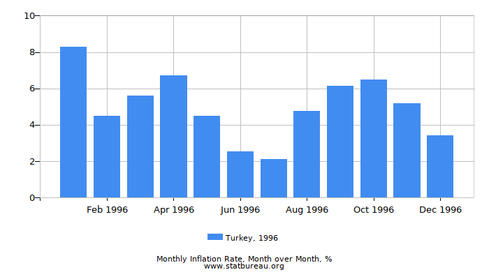 1996 Turkey Inflation Rate: Month to Month