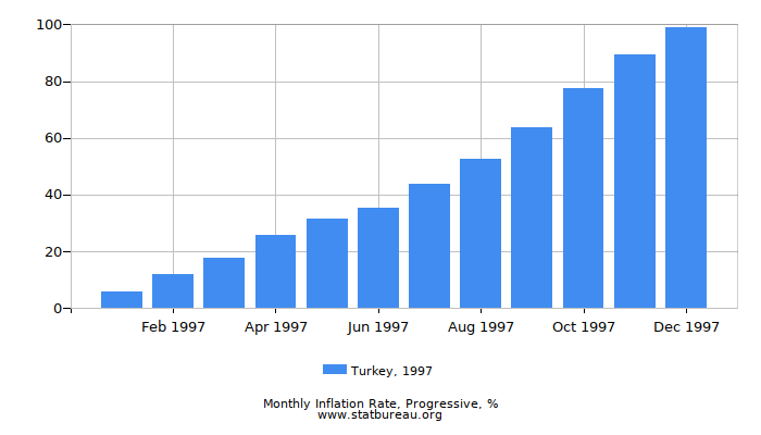 1997 Turkey Progressive Inflation Rate