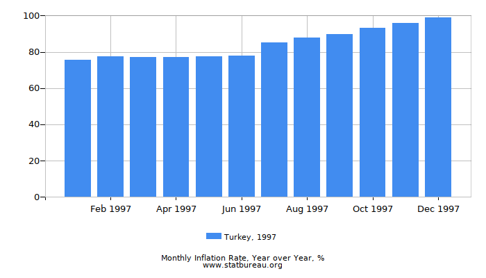 1997 Turkey Inflation Rate: Year over Year