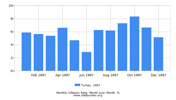 1997 Turkey Inflation Rate: Month to Month