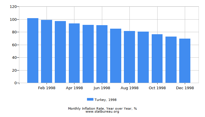 1998 Turkey Inflation Rate: Year over Year
