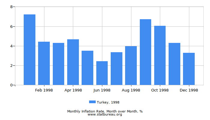 1998 Turkey Inflation Rate: Month to Month