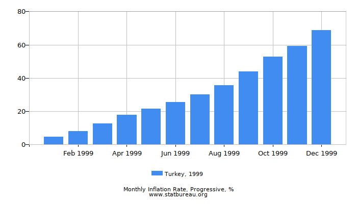 1999 Turkey Progressive Inflation Rate
