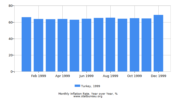 1999 Turkey Inflation Rate: Year over Year