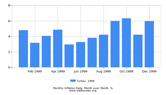 1999 Turkey Inflation Rate: Month to Month
