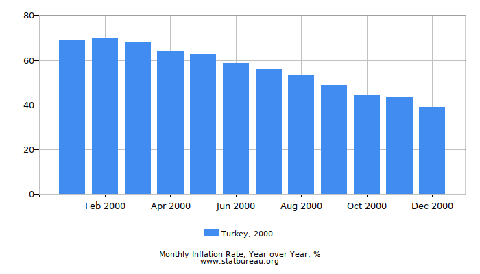 2000 Turkey Inflation Rate: Year over Year