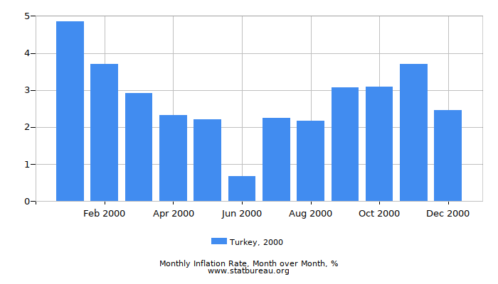 2000 Turkey Inflation Rate: Month to Month
