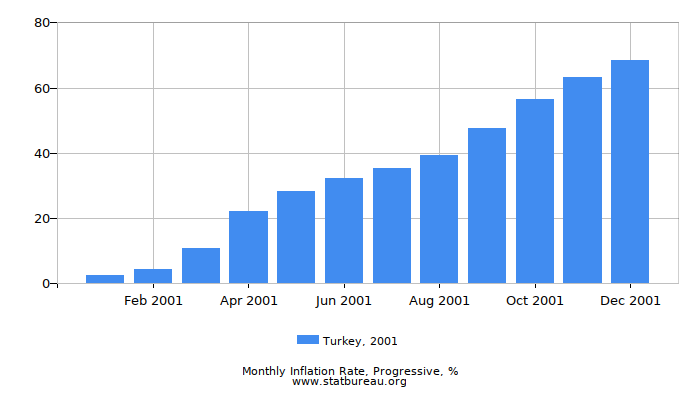2001 Turkey Progressive Inflation Rate