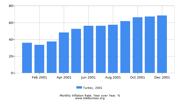 2001 Turkey Inflation Rate: Year over Year