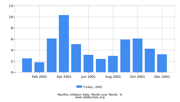 2001 Turkey Inflation Rate: Month to Month