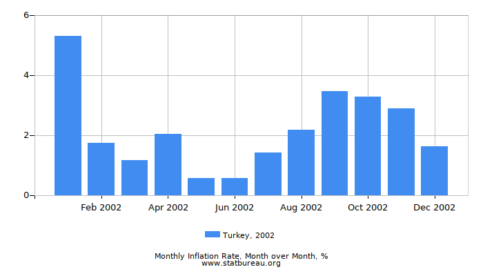 2002 Turkey Inflation Rate: Month to Month