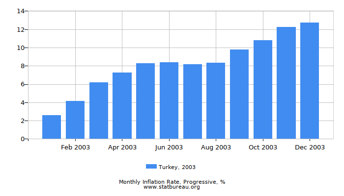 2003 Turkey Progressive Inflation Rate