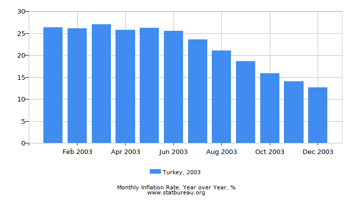 2003 Turkey Inflation Rate: Year over Year