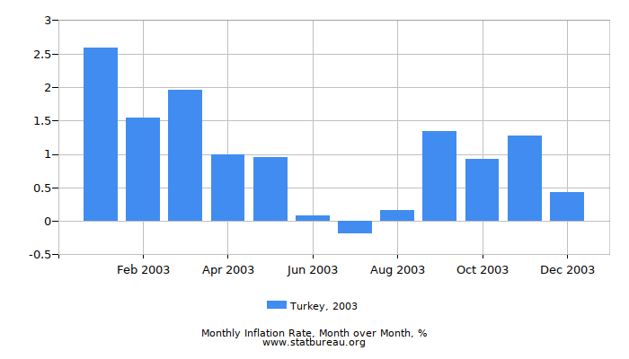 2003 Turkey Inflation Rate: Month to Month