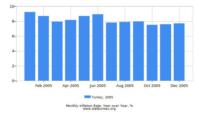 2005 Turkey Inflation Rate: Year over Year