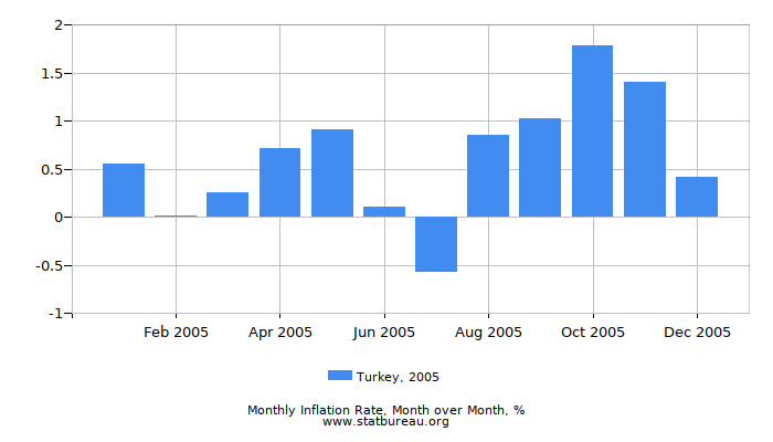 2005 Turkey Inflation Rate: Month to Month