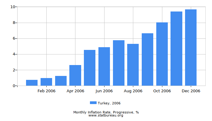 2006 Turkey Progressive Inflation Rate