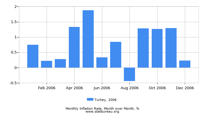 2006 Turkey Inflation Rate: Month to Month