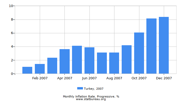 2007 Turkey Progressive Inflation Rate