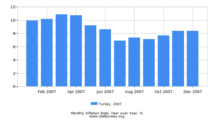 2007 Turkey Inflation Rate: Year over Year