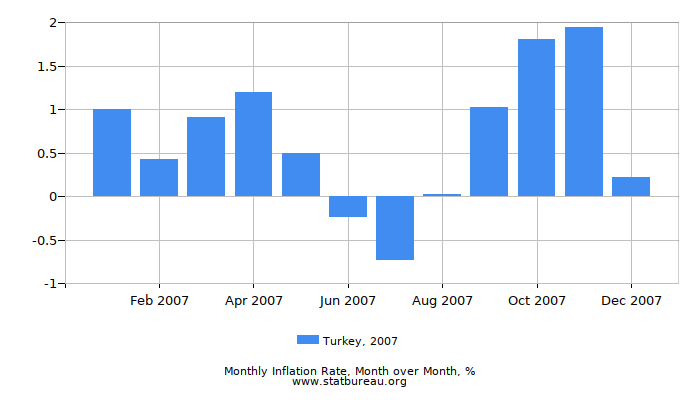 2007 Turkey Inflation Rate: Month to Month